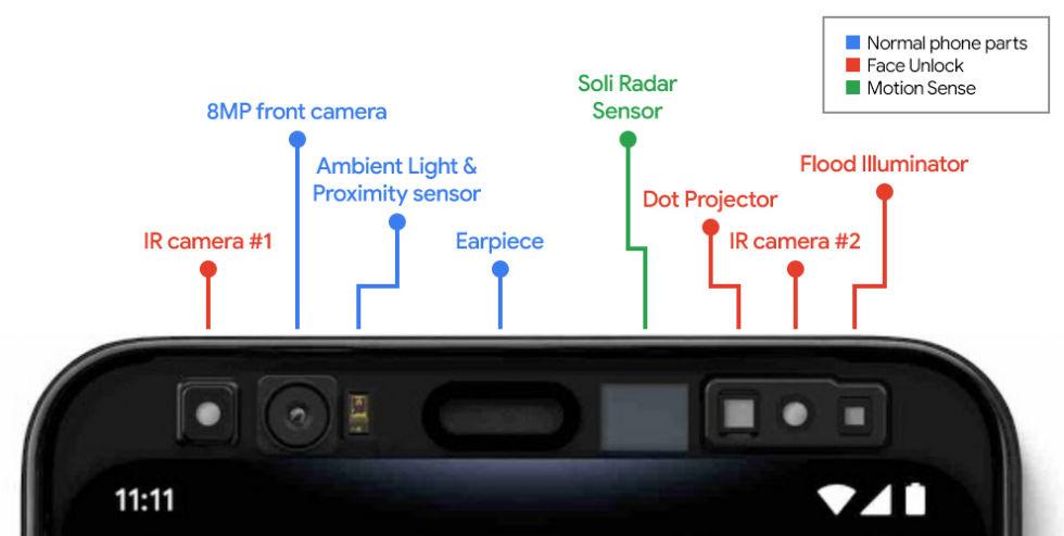 Les nombreux capteurs de la lunette supérieure du Pixel 4.